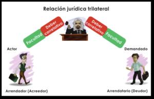 005-relacion-trilateral