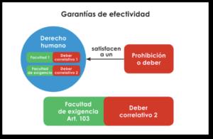 022-garantias-efectividad