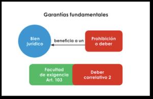 027-garantias-fundamentales