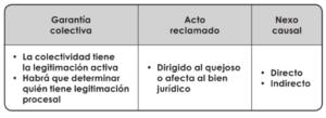 031-garantias-colectivas